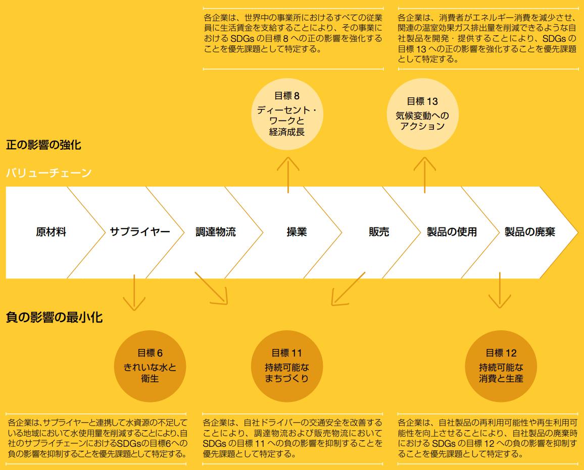 SDGコンパス記載のバリューチェーンにおけるSDGsマッピング事例