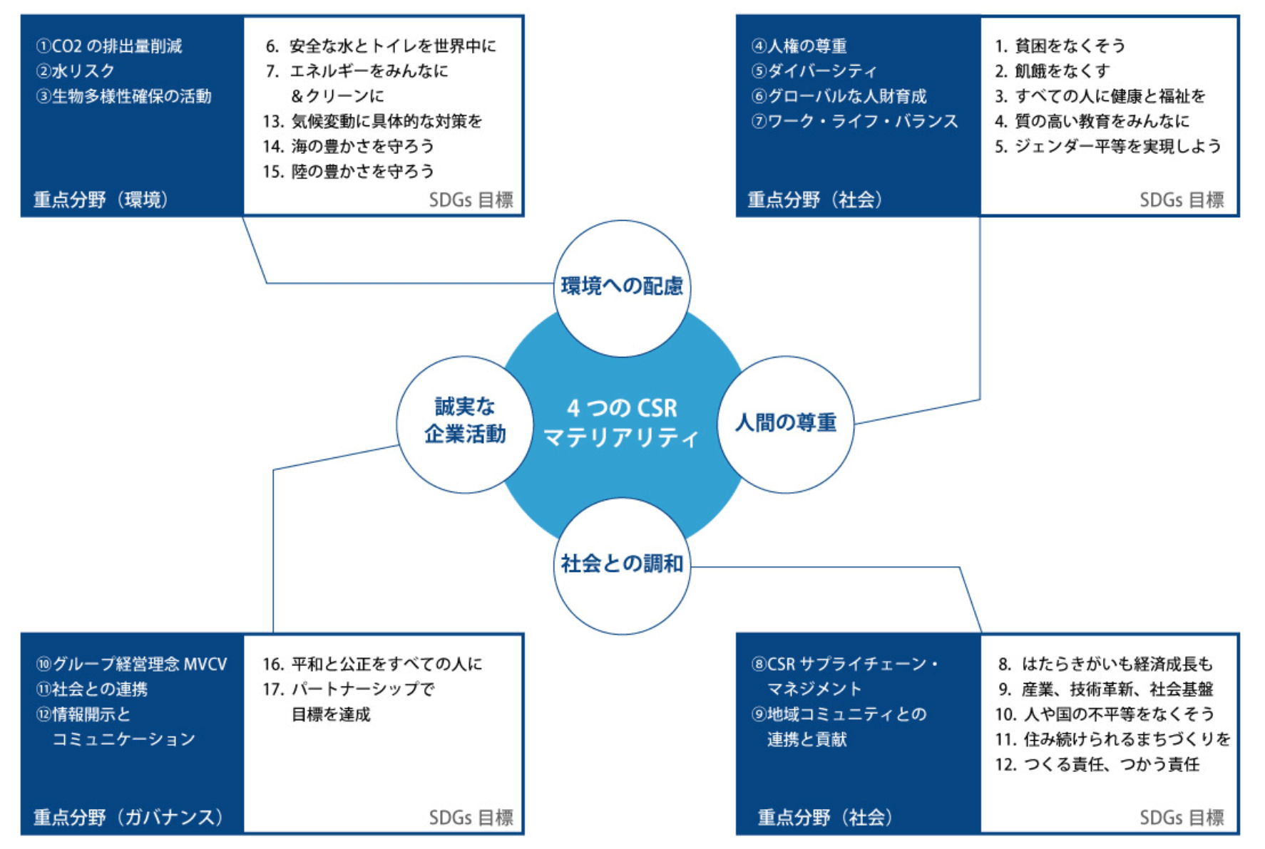 フジクラグループCSR基本方針で定めた「4つの重点分野」および「CSR重点方策2020」とSDGsで定める17の目標との関係を整理