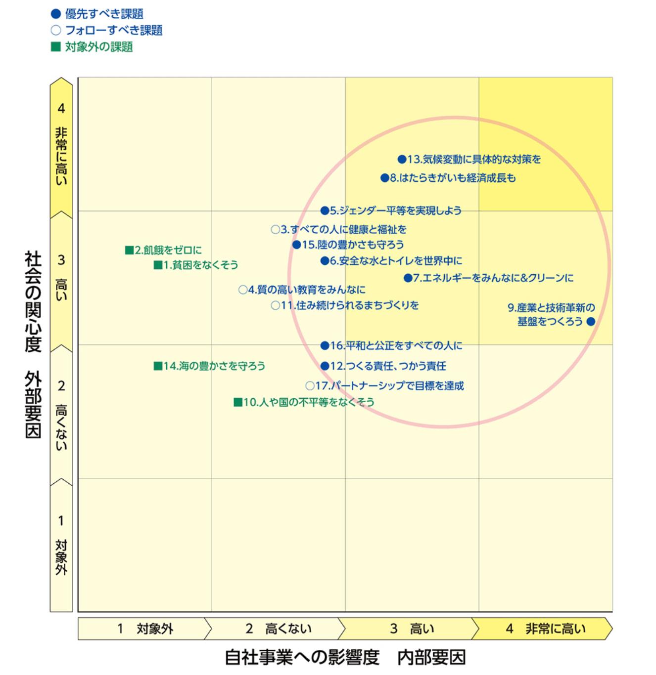 マテリアリティ・マトリックス分析を使い、SDGsの各目標を「ステークホルダーの関心事」及び「自社事業への影響度」の2軸で検討