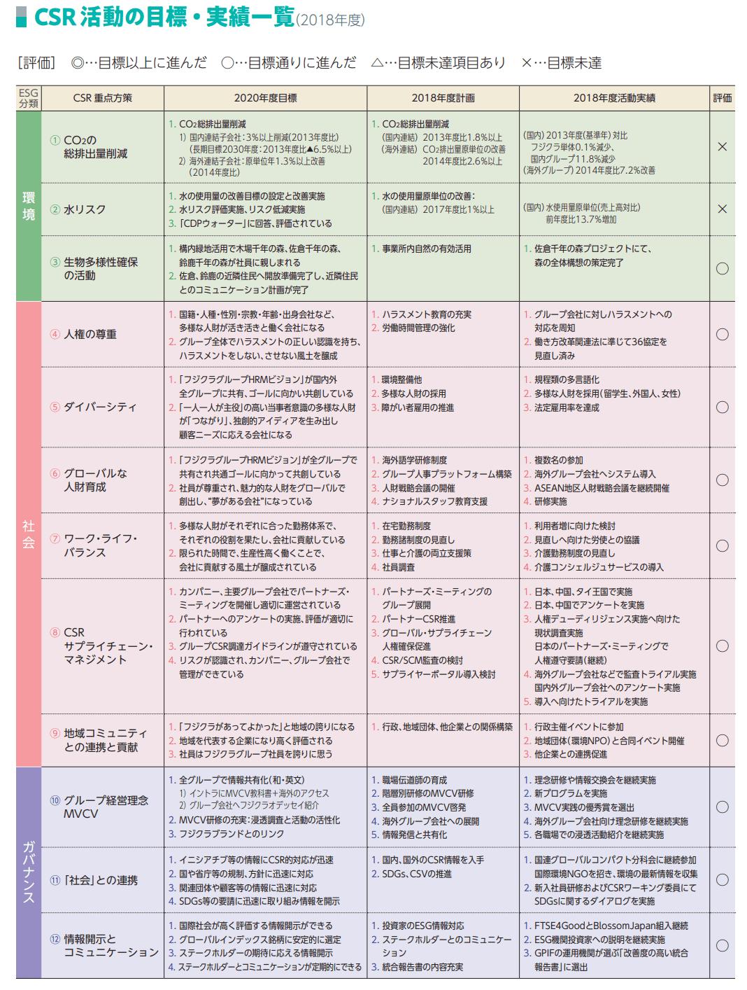 フジクラグループ CSR 活動の目標・実績一覧(