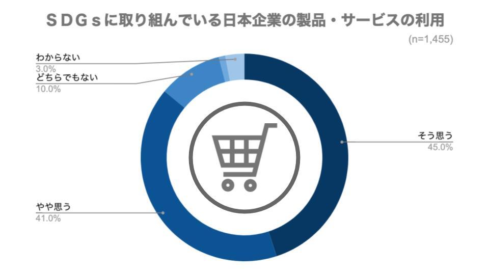 SDGsに取り組んでいる日本企業の製品・サービスの利用
