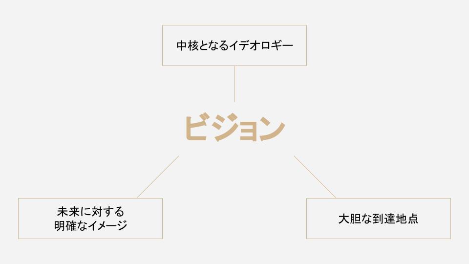 ビジネスイノベーションハブ株式会社代表取締役の白井和康氏 優れたビジョンの要素