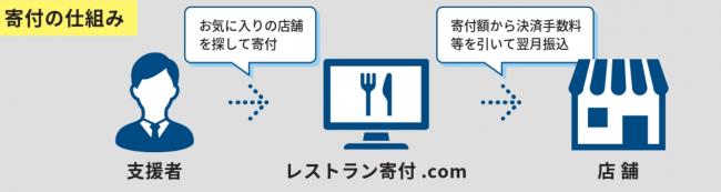 レストラン寄付.comビジネスモデル