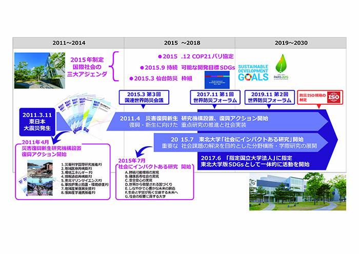 東北大学における「持続可能な社会」の実現に向けた取組の発展(東北大学版SDGs活動)
