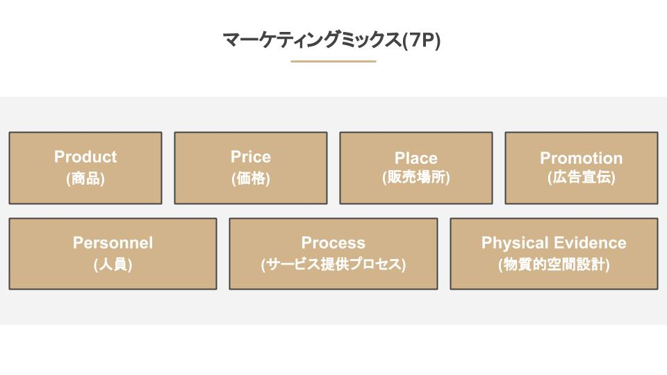 マーケティングミックス(7P)